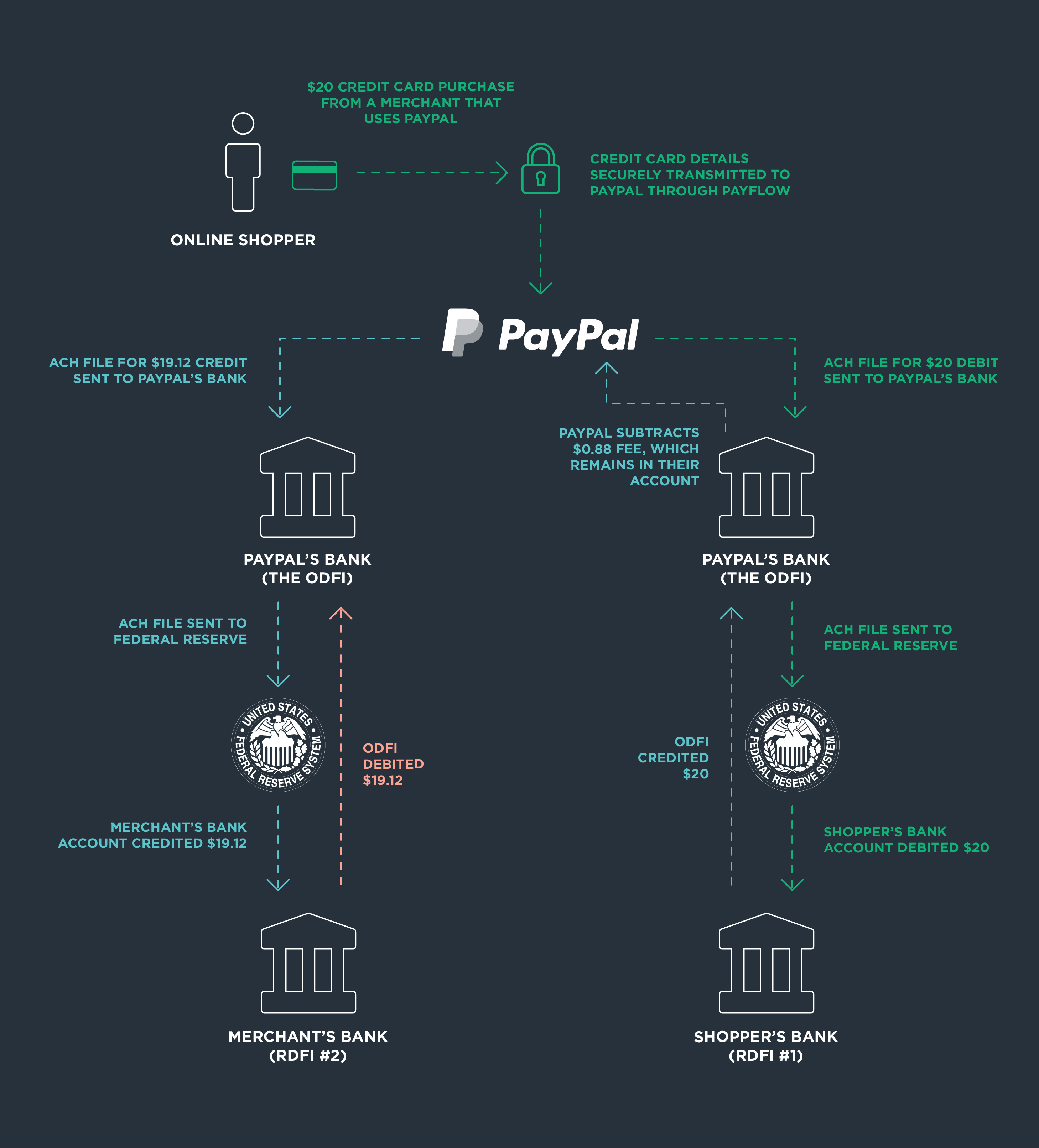 Fin – How does PayPal work? - photo#2